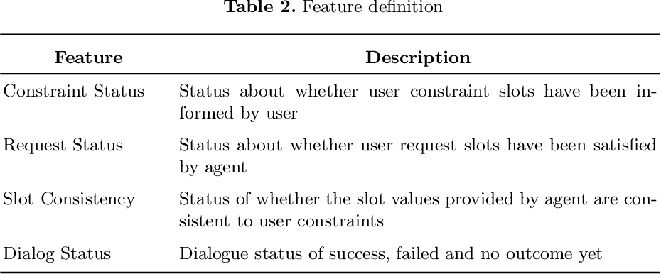 Figure 4 for A Corpus-free State2Seq User Simulator for Task-oriented Dialogue