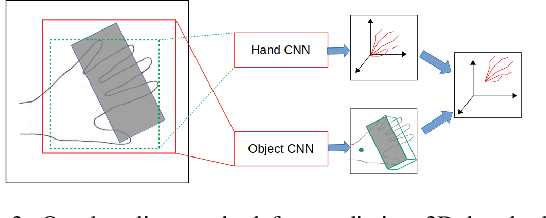 Figure 3 for HO-3D: A Multi-User, Multi-Object Dataset for Joint 3D Hand-Object Pose Estimation