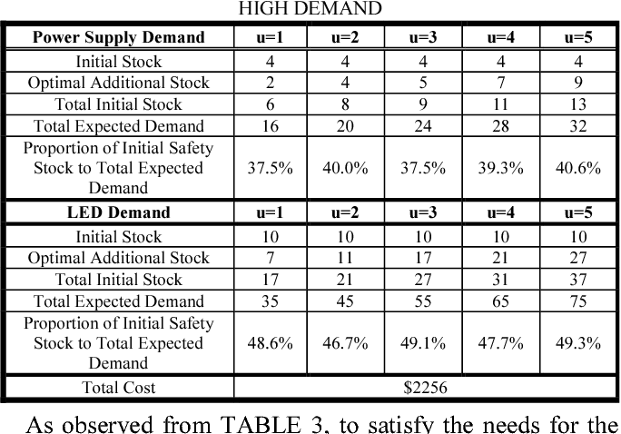 TABLE 3 RESULTS FOR THE TWO SPARE PARTS ANALYSIS WITH HIGH DEMAND
