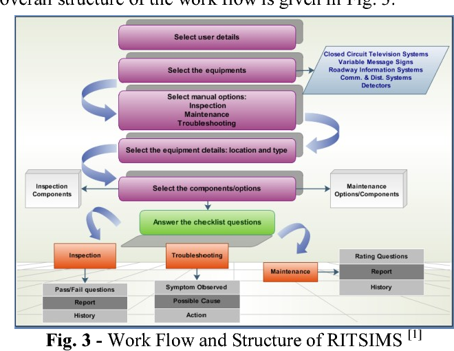 Fig. 3 - Work Flow and Structure of RITSIMS [1]