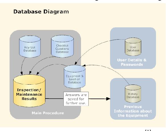 Fig. 4 - Database Diagram for RITSIMS [1]