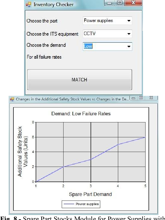 Fig. 8 - Spare Part Stocks Module for Power Supplies with Low Demand for Different Failure Rates