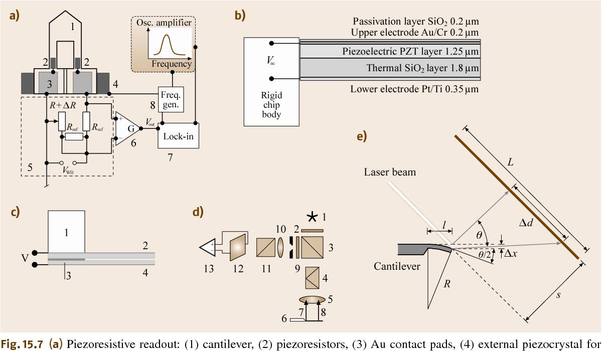 Figure 157 From Nanomechanical Cantilever Array Sensors Semantic Wheatstone Bridge Wiring Diagram Fig A Piezoresistive Readout 1 2