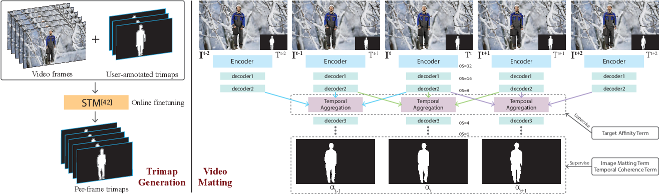 Figure 3 for Attention-guided Temporal Coherent Video Object Matting