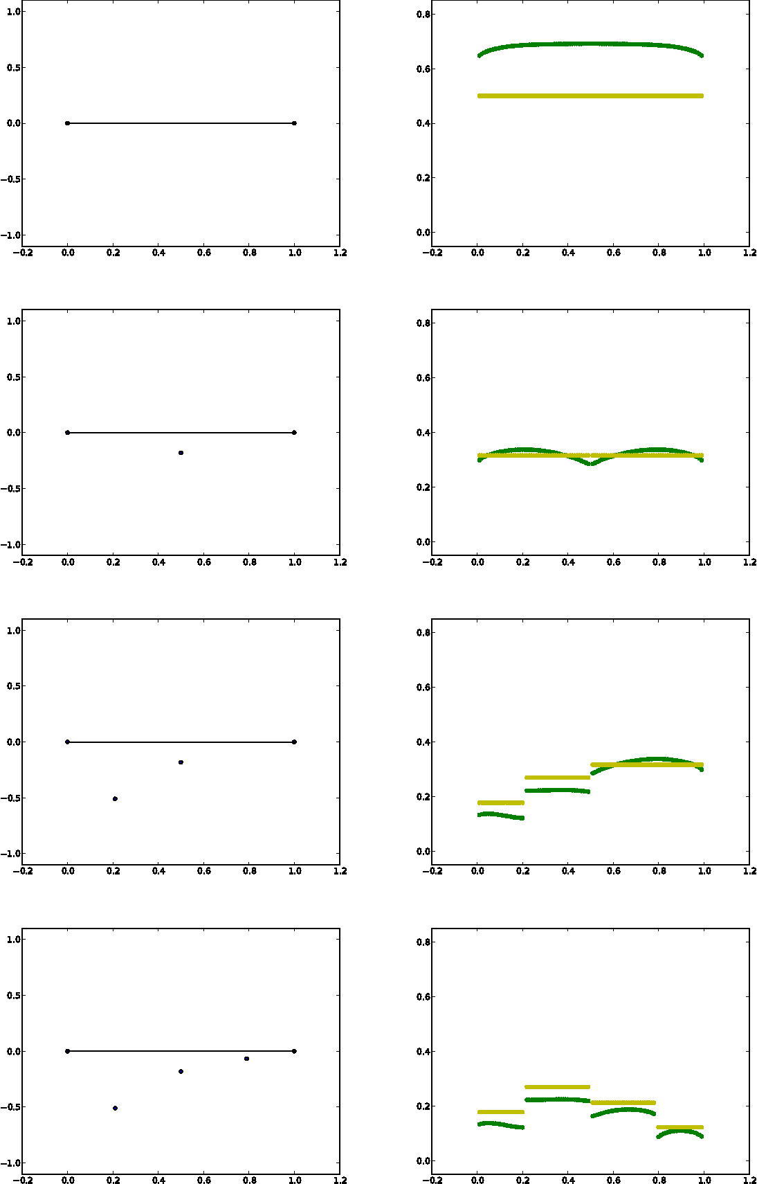 Figure 1 for Multi-Step Bayesian Optimization for One-Dimensional Feasibility Determination