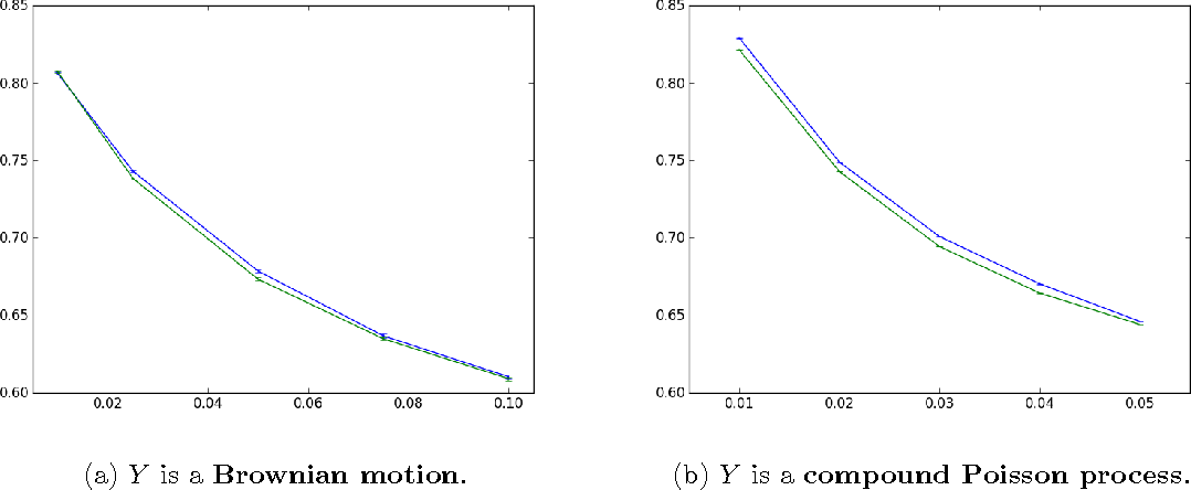 Figure 2 for Multi-Step Bayesian Optimization for One-Dimensional Feasibility Determination