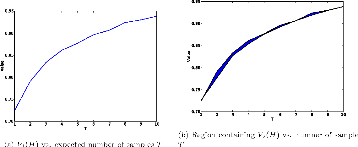 Figure 3 for Multi-Step Bayesian Optimization for One-Dimensional Feasibility Determination