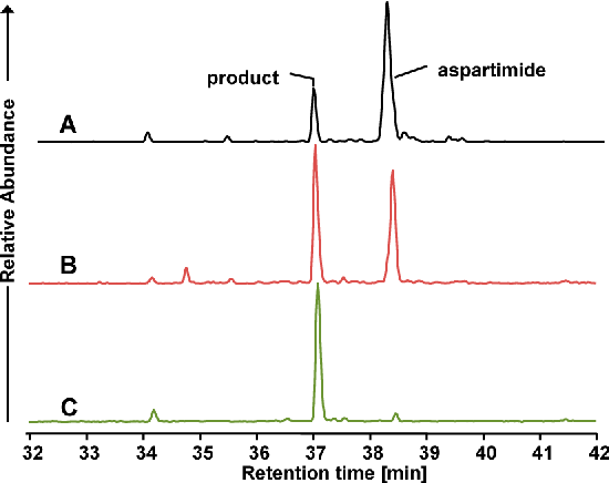 Figure 1. Analysis of aspartimide formation during solid phase synthesis. Reversed-phase HPLC of crude PreS9-33-y synthesized under (A) standard conditions, (B) using Fmoc-Asp(OMpe)-OH and (C) with 5% formic acid.
