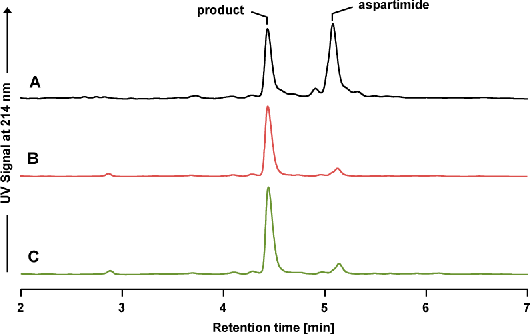 Figure 2. Analysis of aspartimide formation by piperidine treatment of resin bound PreS9-33-y.RP-HPLCanalyses of a sample incubated with 20% piperidine (A), 20% piperidine with 0.1 equiv formic acid (B), and the untreated control (C).