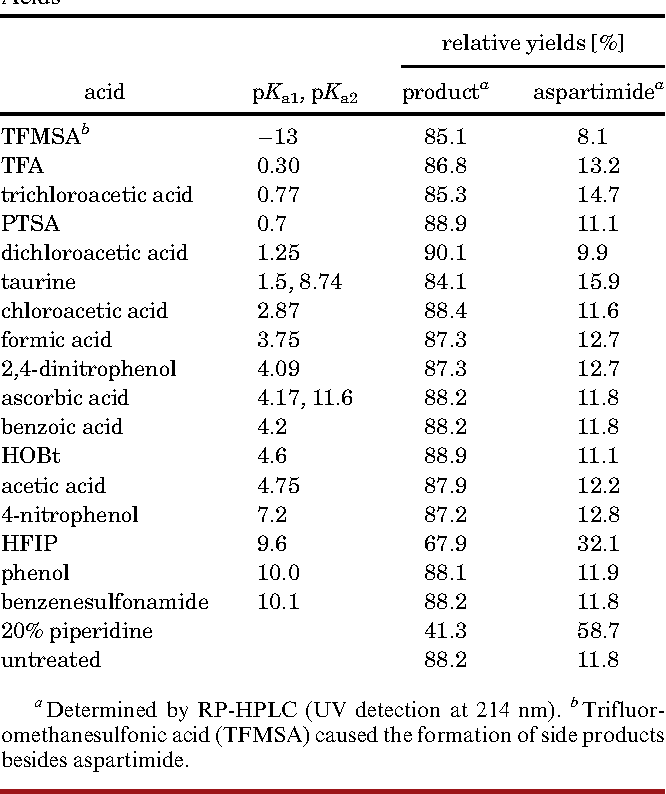 Table 1. Piperidine-Catalyzed Aspartimide Formation of Resin Bound PreS9-33-y under the Influence of Different Organic Acids