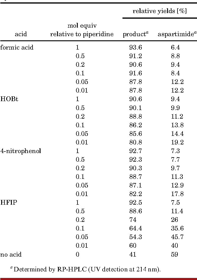 Table 2. Concentration Dependent Suppression of Piperidine Mediated Aspartimide Formation of Resin Bound PreS9-33-y by Different Acids