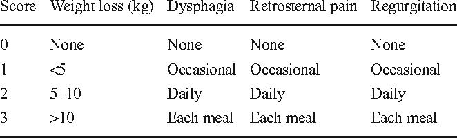 Figure 1 from POEM vs Laparoscopic Heller Myotomy and