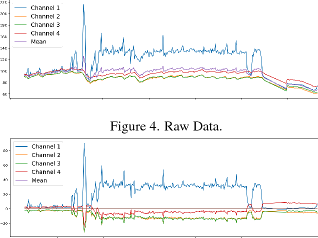 PDF] Denoising autoencoder anomaly detection for correlated