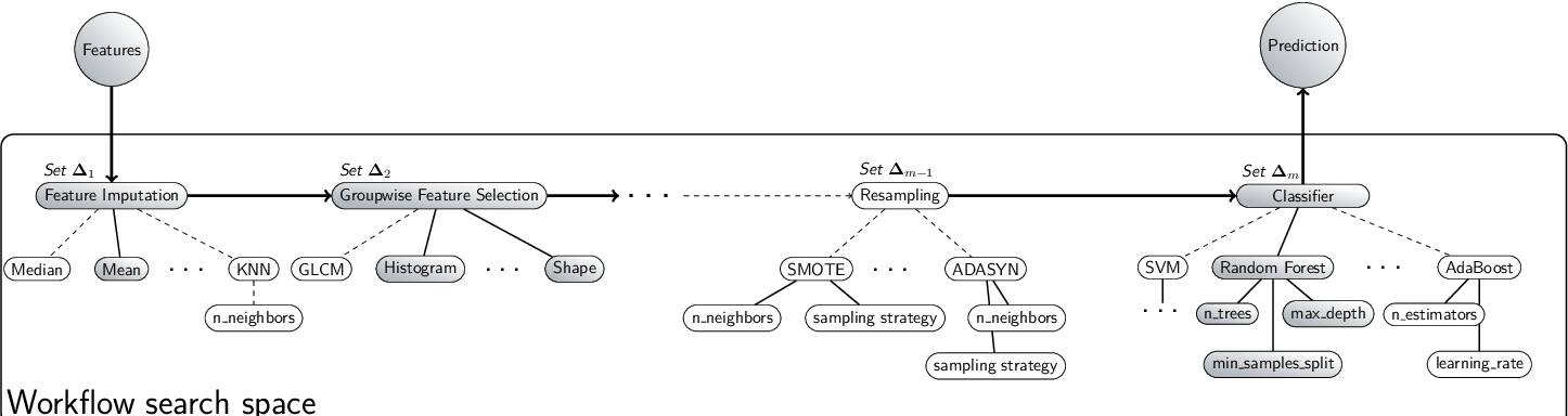 Figure 1 for Reproducible radiomics through automated machine learning validated on twelve clinical applications
