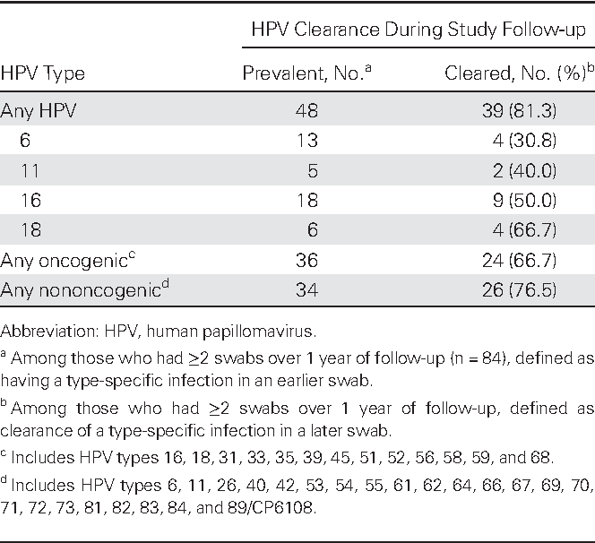 Hpv Clearance In Males