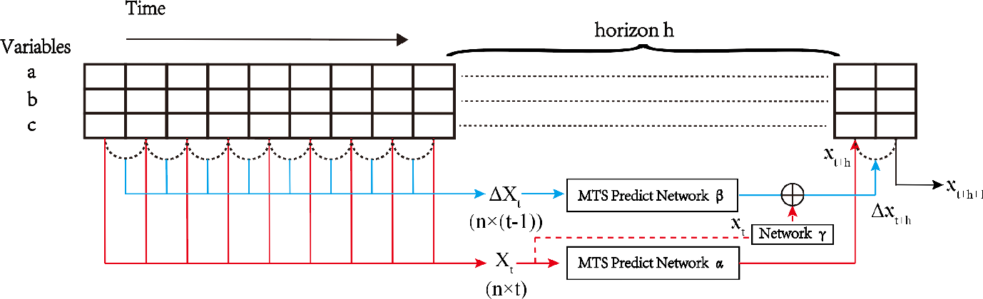 Figure 3 for Parallel Extraction of Long-term Trends and Short-term Fluctuation Framework for Multivariate Time Series Forecasting