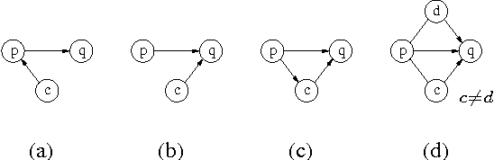 Figure 1 for On the Construction of the Inclusion Boundary Neighbourhood for Markov Equivalence Classes of Bayesian Network Structures