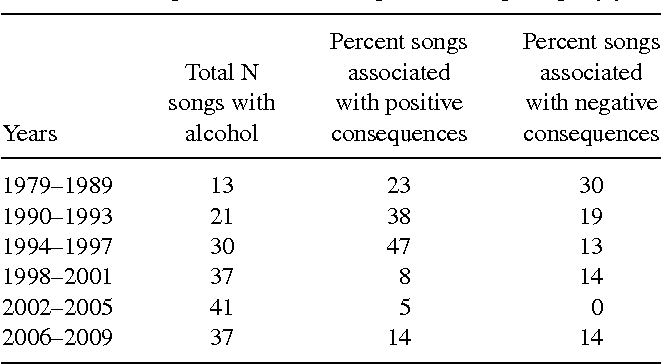 Table 4 from Changes in the prevalence of alcohol in rap music