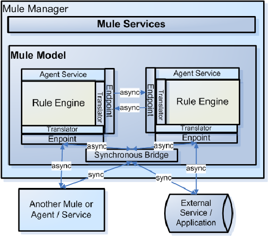 Figure 3: Integration of Mule into RBSLM