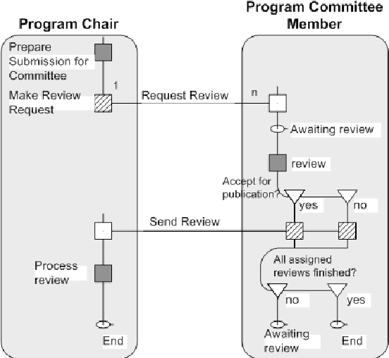 Figure 7: Role Activity Diagram for Scheduling a Meeting
