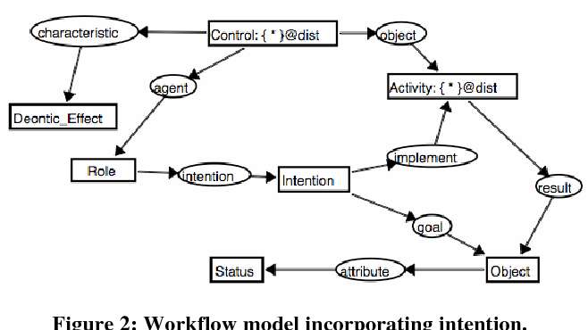 Figure 2: Workflow model incorporating intention.