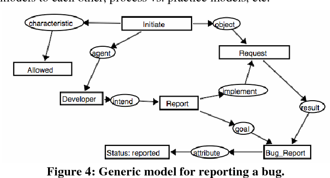 Figure 4: Generic model for reporting a bug.