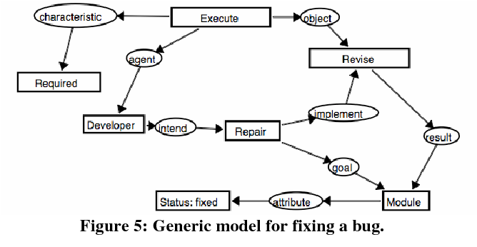 Figure 5: Generic model for fixing a bug.