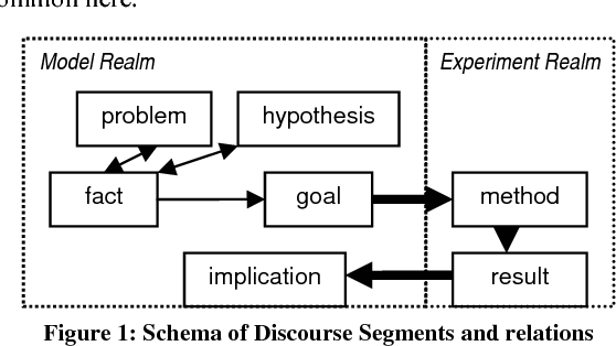 Figure 1: Schema of Discourse Segments and relations