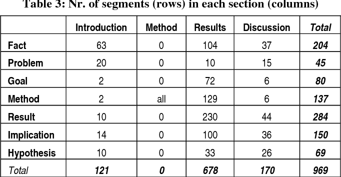 Table 3: Nr. of segments (rows) in each section (columns)