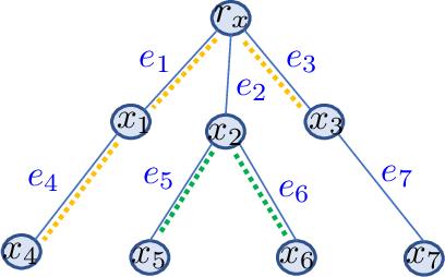 Figure 1 for Computationally Efficient Tree Variants of Gromov-Wasserstein