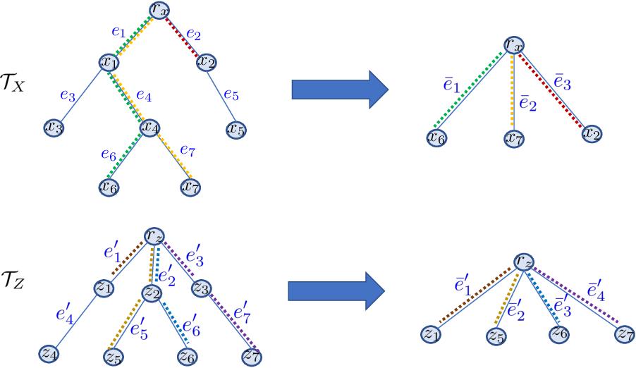 Figure 2 for Computationally Efficient Tree Variants of Gromov-Wasserstein