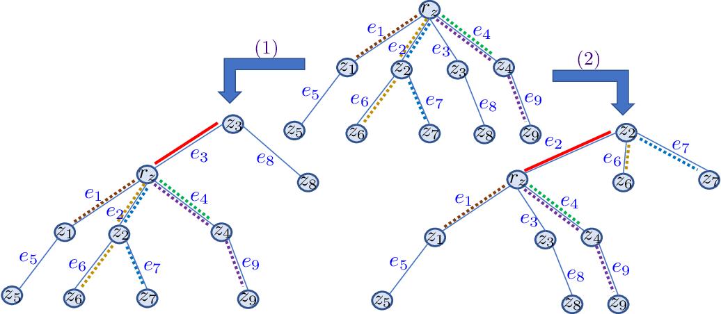 Figure 3 for Computationally Efficient Tree Variants of Gromov-Wasserstein