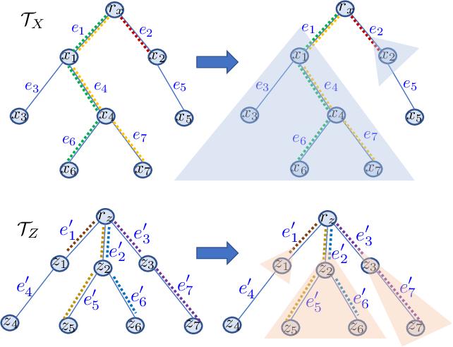 Figure 4 for Computationally Efficient Tree Variants of Gromov-Wasserstein