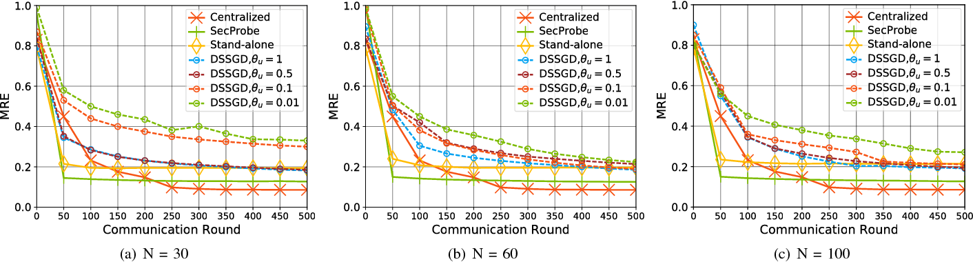 Figure 4 for Privacy-Preserving Collaborative Deep Learning with Irregular Participants