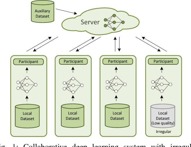 Figure 1 for Privacy-Preserving Collaborative Deep Learning with Irregular Participants