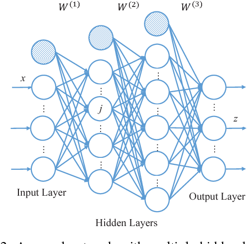 Figure 2 for Privacy-Preserving Collaborative Deep Learning with Irregular Participants