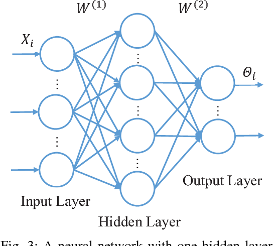 Figure 3 for Privacy-Preserving Collaborative Deep Learning with Irregular Participants