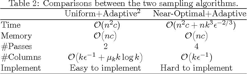 Figure 3 for SPSD Matrix Approximation vis Column Selection: Theories, Algorithms, and Extensions