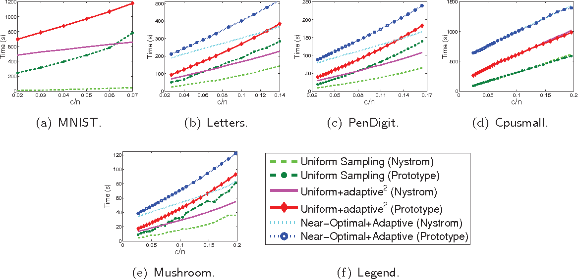Figure 4 for SPSD Matrix Approximation vis Column Selection: Theories, Algorithms, and Extensions