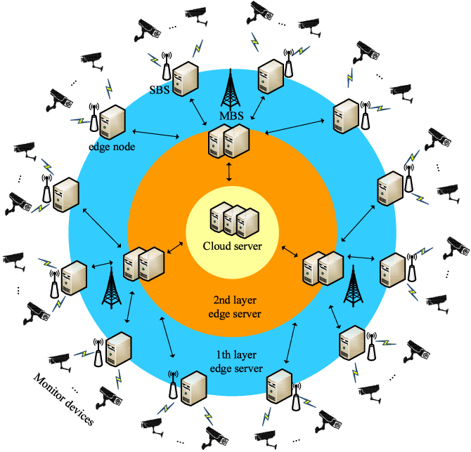 Figure 1 for Distributed Deep Learning Model for Intelligent Video Surveillance Systems with Edge Computing