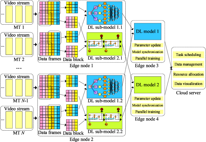 Figure 2 for Distributed Deep Learning Model for Intelligent Video Surveillance Systems with Edge Computing