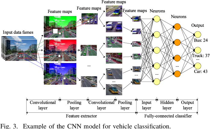 Figure 3 for Distributed Deep Learning Model for Intelligent Video Surveillance Systems with Edge Computing