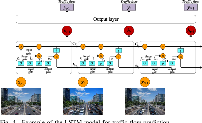 Figure 4 for Distributed Deep Learning Model for Intelligent Video Surveillance Systems with Edge Computing