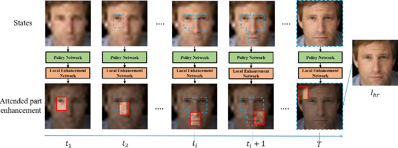 Figure 1 for Attention-Aware Face Hallucination via Deep Reinforcement Learning