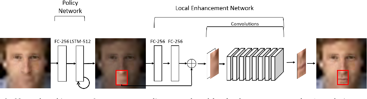 Figure 3 for Attention-Aware Face Hallucination via Deep Reinforcement Learning