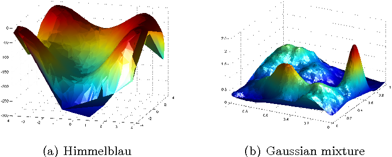 Figure 4 for Parallel Gaussian Process Optimization with Upper Confidence Bound and Pure Exploration
