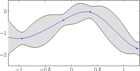 Figure 1 for Parallel Gaussian Process Optimization with Upper Confidence Bound and Pure Exploration