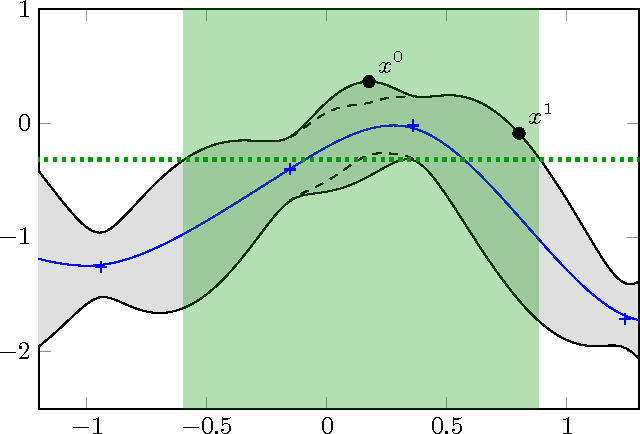 Figure 3 for Parallel Gaussian Process Optimization with Upper Confidence Bound and Pure Exploration