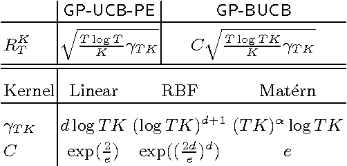 Figure 2 for Parallel Gaussian Process Optimization with Upper Confidence Bound and Pure Exploration