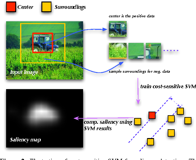 Figure 3 for Contextual Hypergraph Modelling for Salient Object Detection